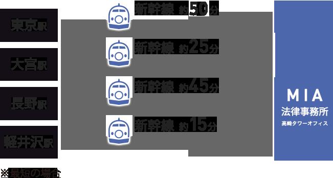 高崎市は東日本に広範囲なサービスを展開できるハブ的な好立地。